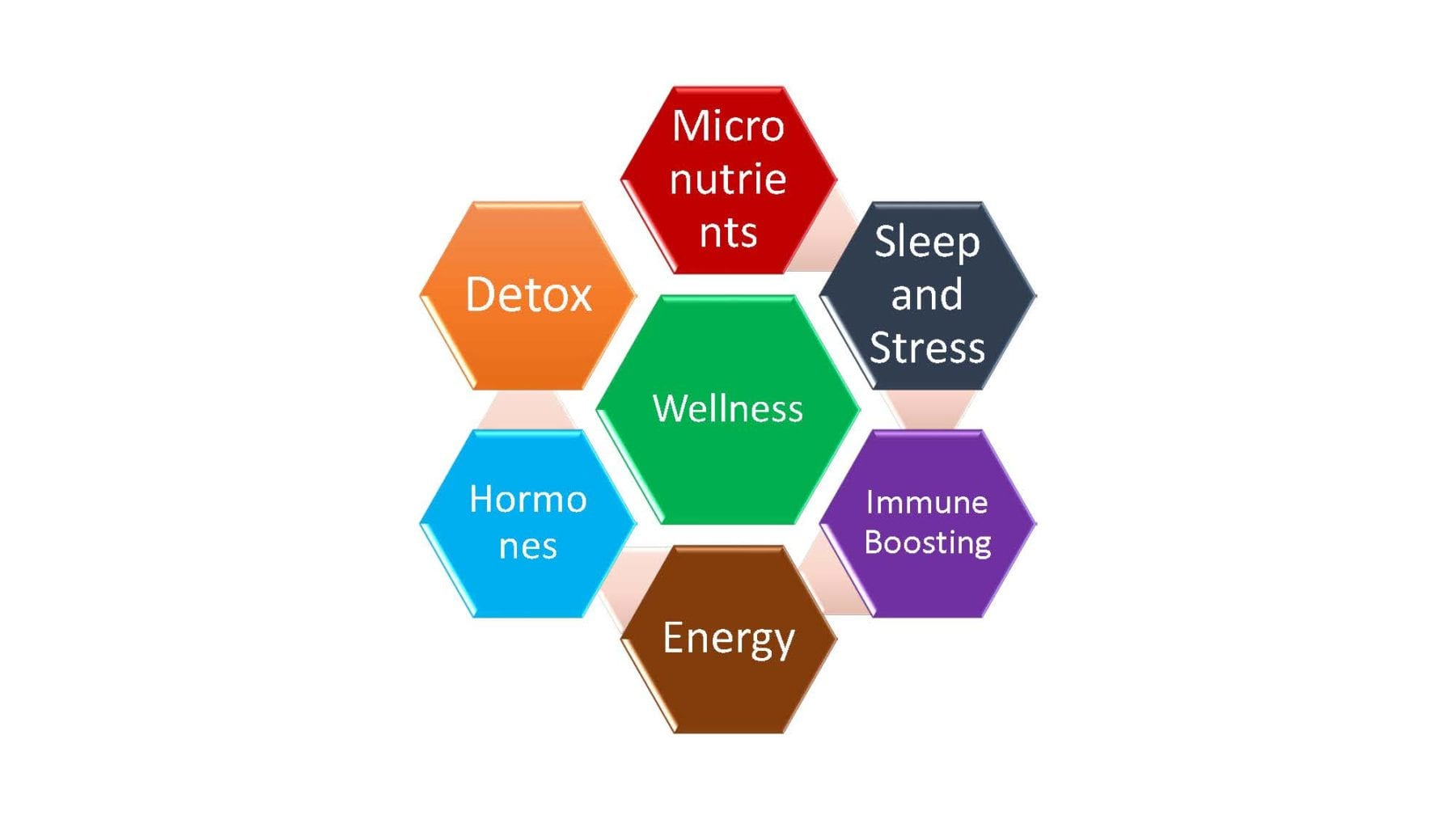 6 Domains of Wellness